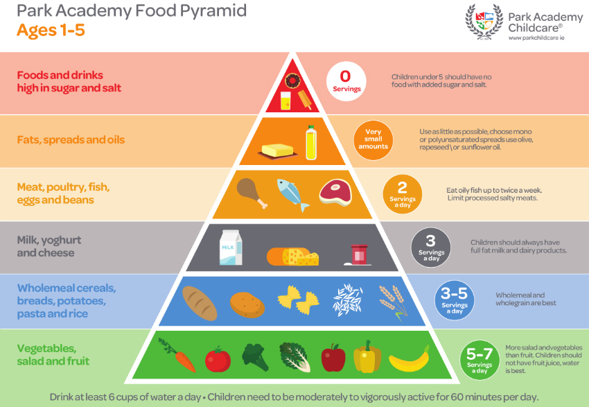 Food Pyramid for 1-5 Year Old Children